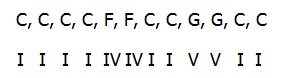 roman numerals representation